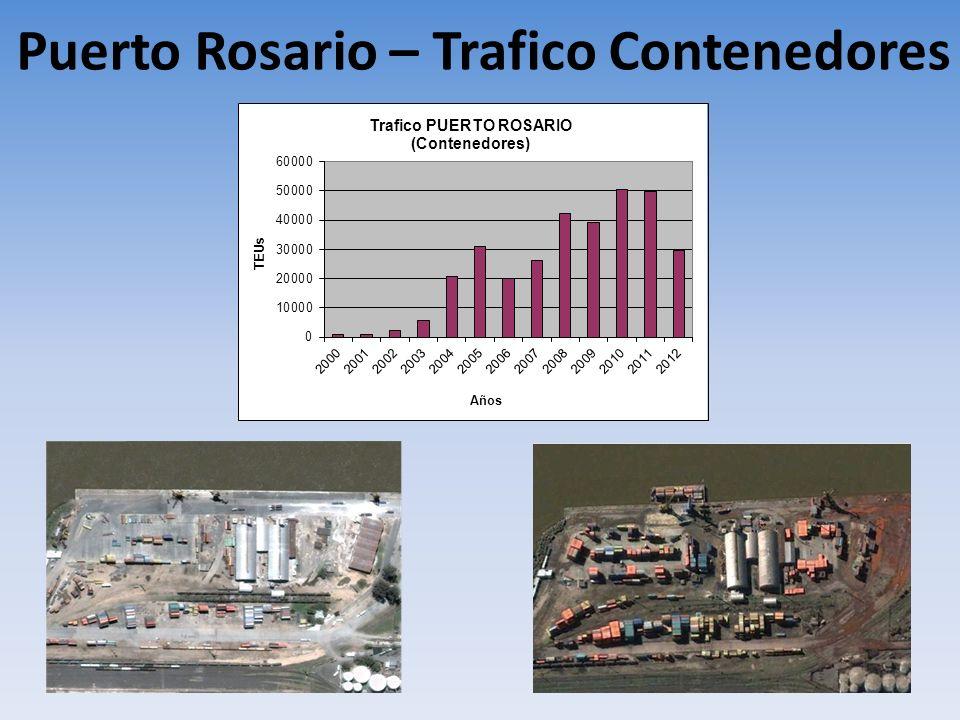 Puerto Rosario – Trafico Contenedores