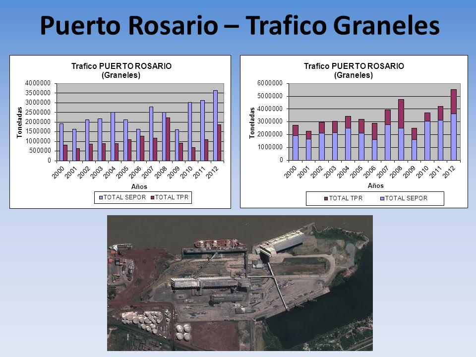 Puerto Rosario – Trafico Graneles