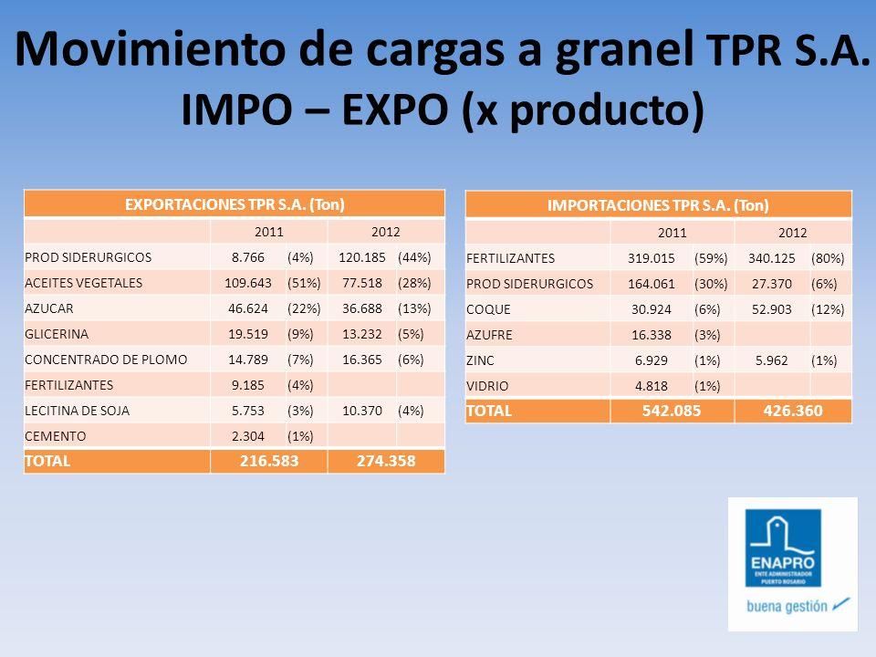Movimiento de cargas a granel TPR S.A. IMPO – EXPO (x producto)