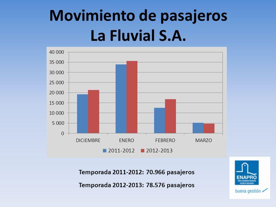 Movimiento de pasajeros La Fluvial S.A.