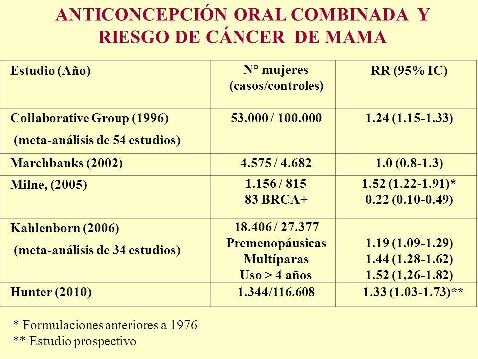 Anticoncepción oral combinada y riesgo de cáncer de mama