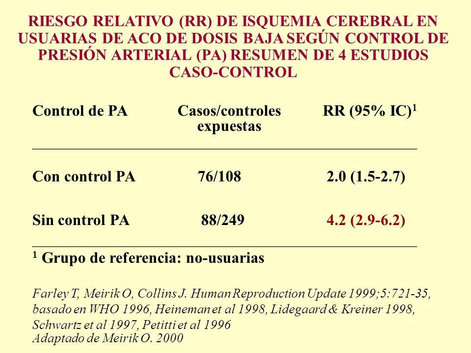Control de PA Casos/controles RR (95% IC)1 expuestas