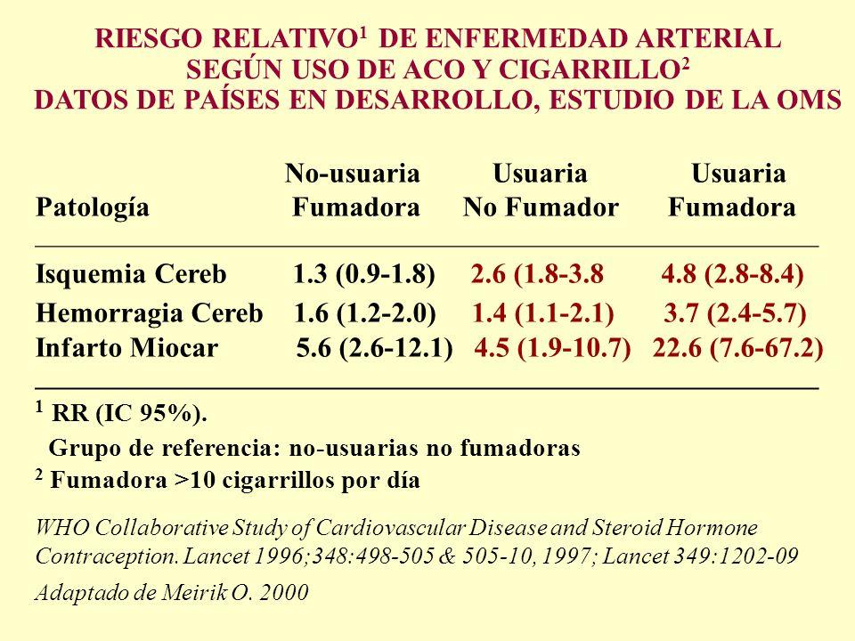 Riesgo relativo1 de enfermedad arterial según uso de ACO y cigarrillo2
