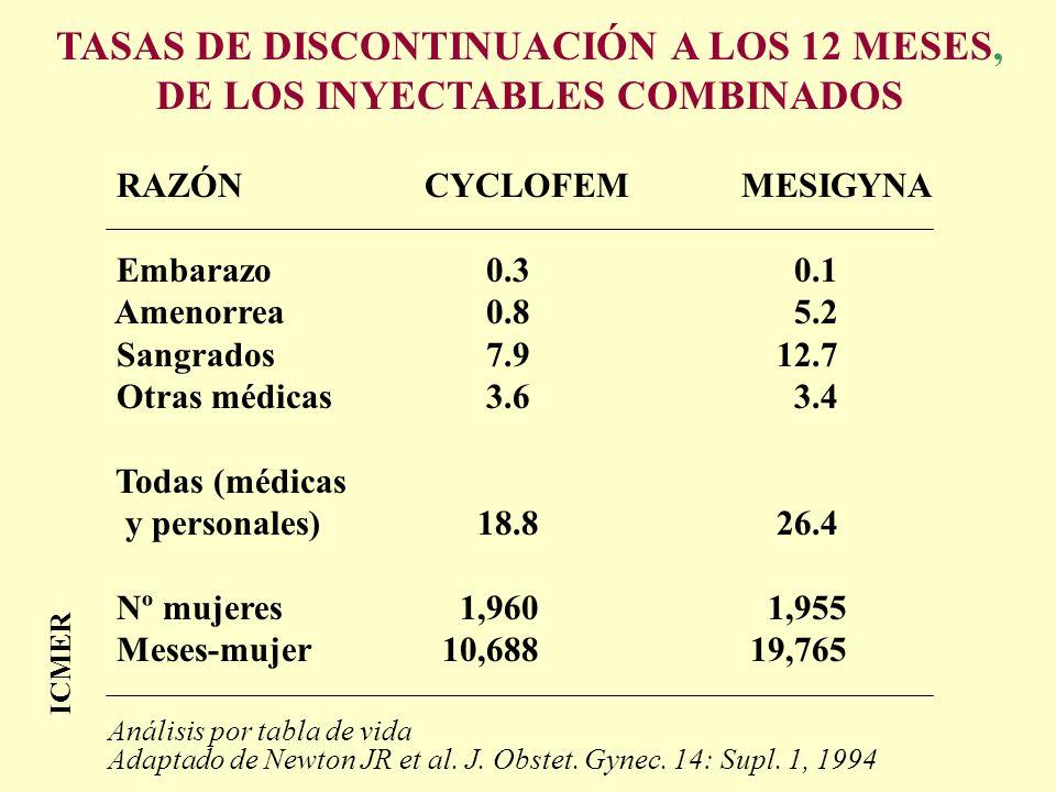 TASAS DE DISCONTINUACIÓN A LOS 12 MESES, DE LOS INYECTABLES COMBINADOS
