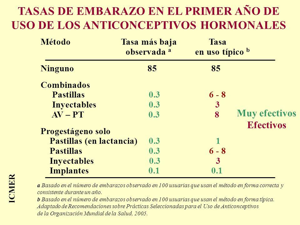 TASAS DE EMBARAZO EN EL PRIMER AÑO DE USO DE LOS ANTICONCEPTIVOS HORMONALES