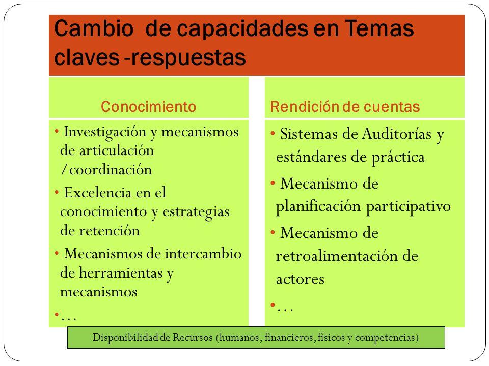 Cambio de capacidades en Temas claves -respuestas