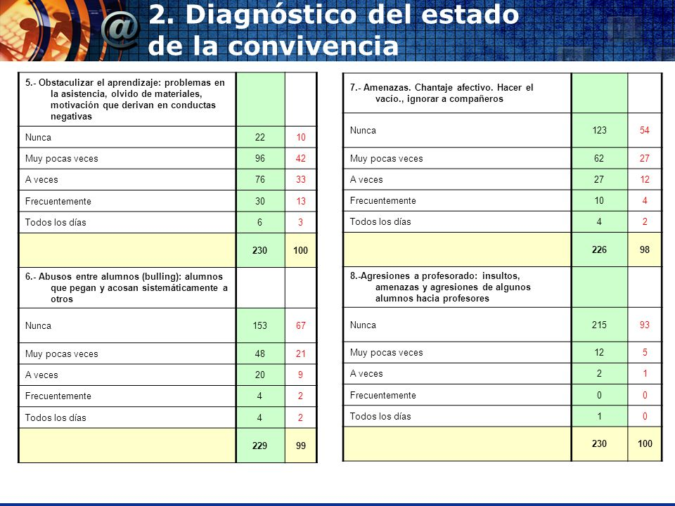 2. Diagnóstico del estado de la convivencia