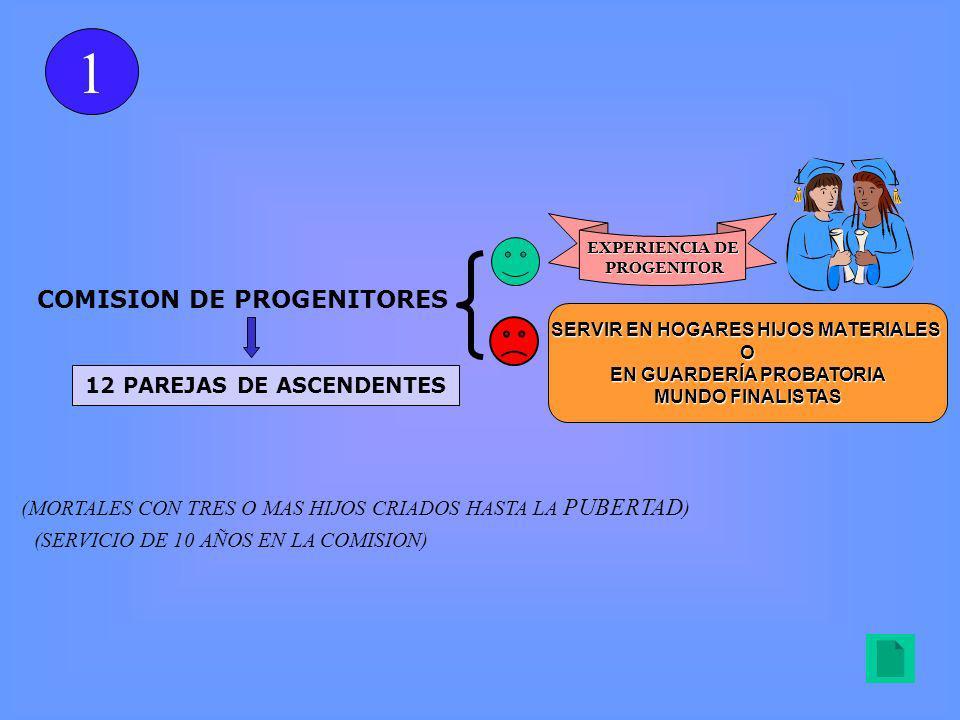 1 COMISION DE PROGENITORES 12 PAREJAS DE ASCENDENTES
