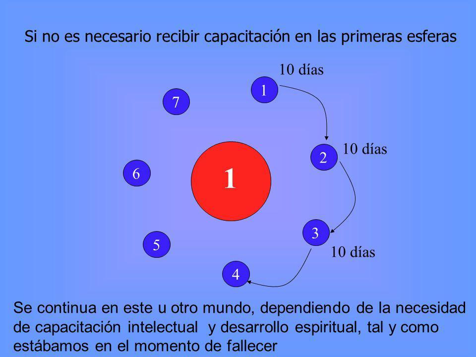 Si no es necesario recibir capacitación en las primeras esferas