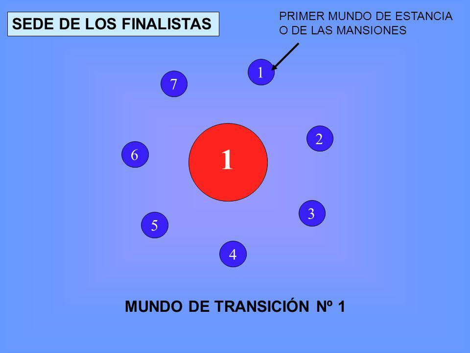 SEDE DE LOS FINALISTAS 1 7 2 6 3 5 4 MUNDO DE TRANSICIÓN Nº 1
