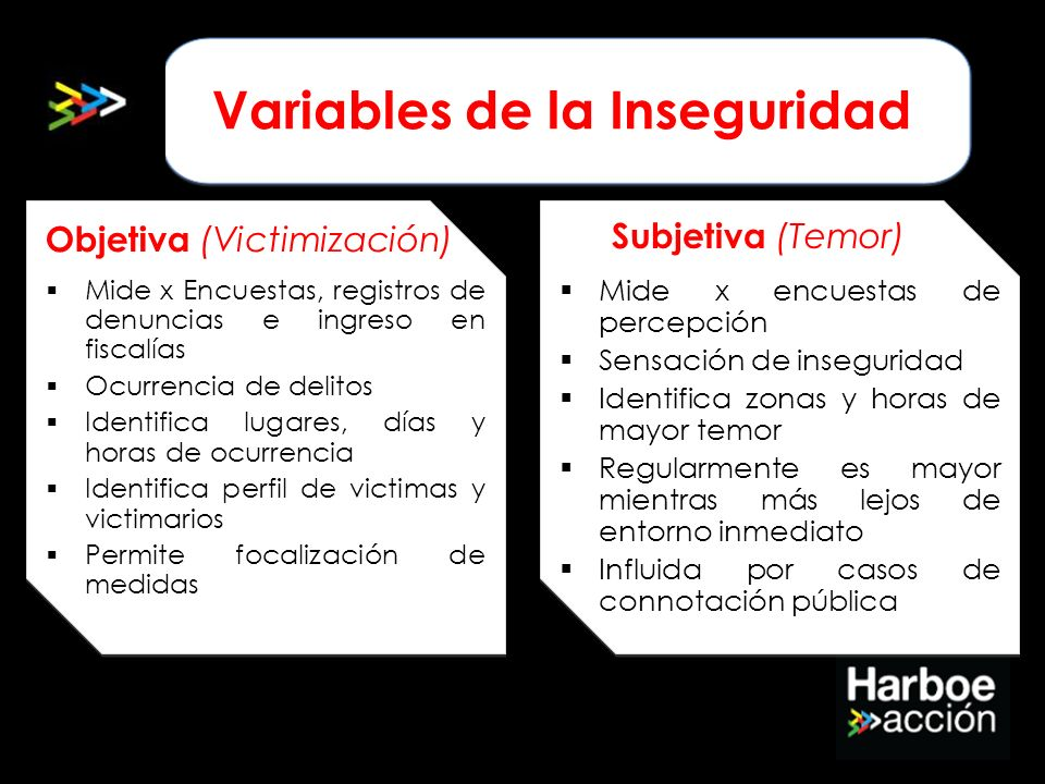 Variables de la Inseguridad