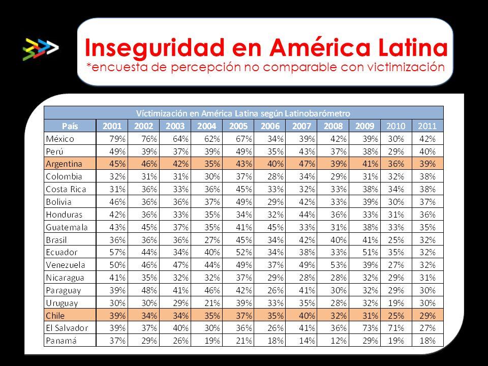Inseguridad en América Latina