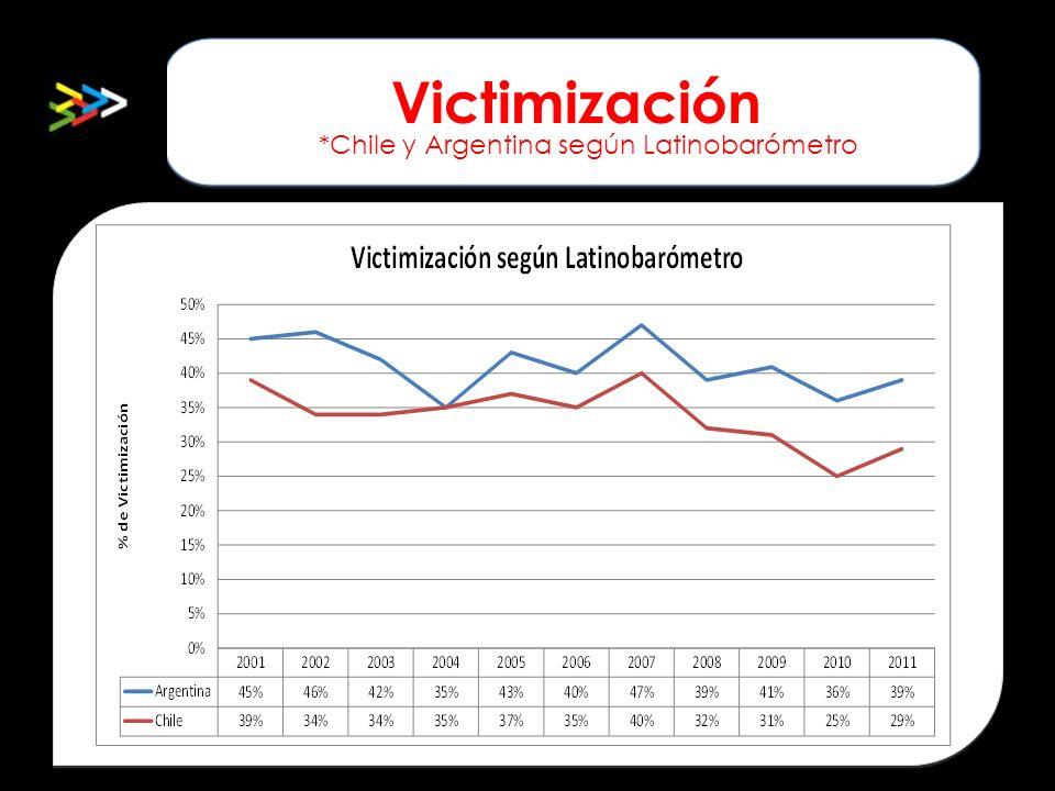 Victimización *Chile y Argentina según Latinobarómetro