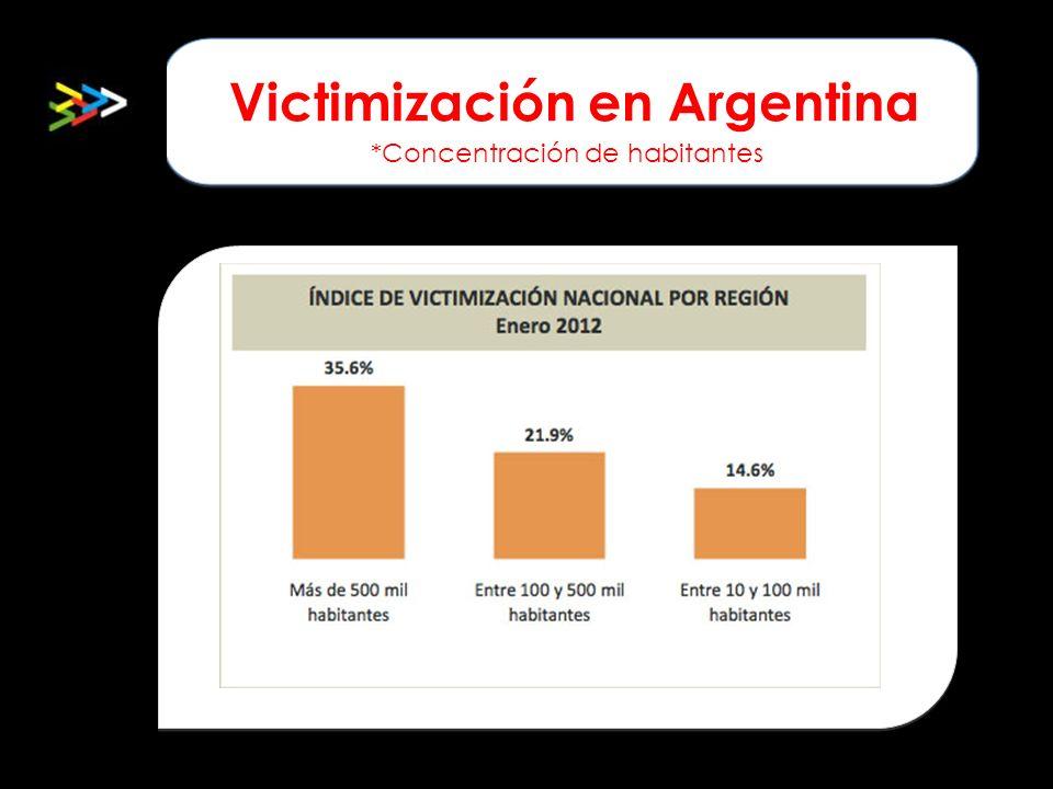 Victimización en Argentina