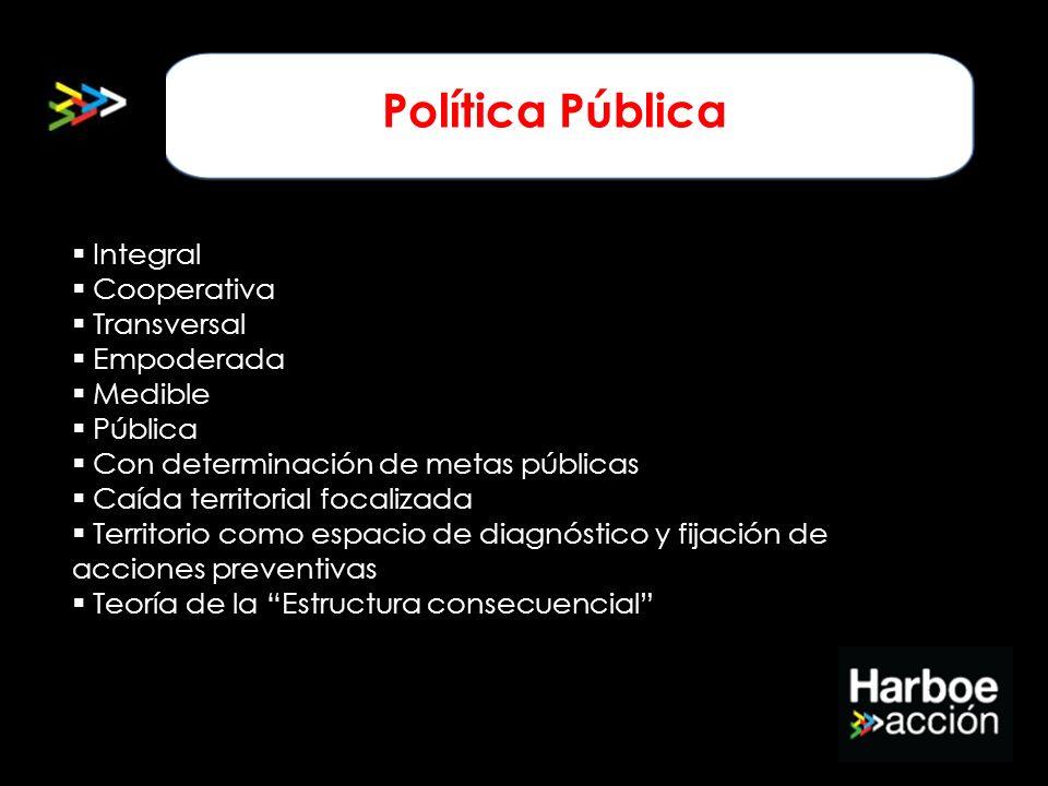 Política Pública Integral Cooperativa Transversal Empoderada Medible