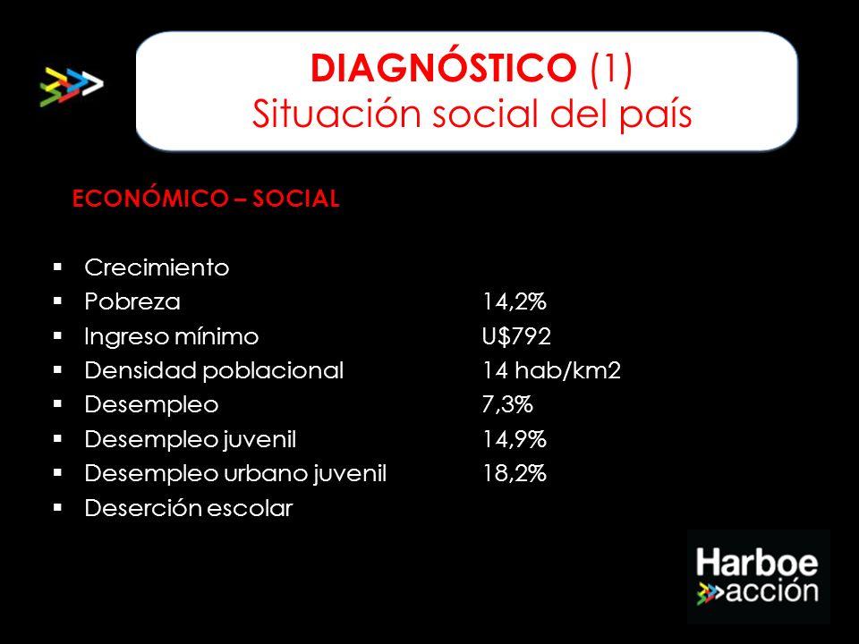 DIAGNÓSTICO (1) Situación social del país
