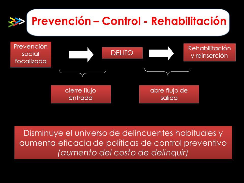 Prevención – Control - Rehabilitación