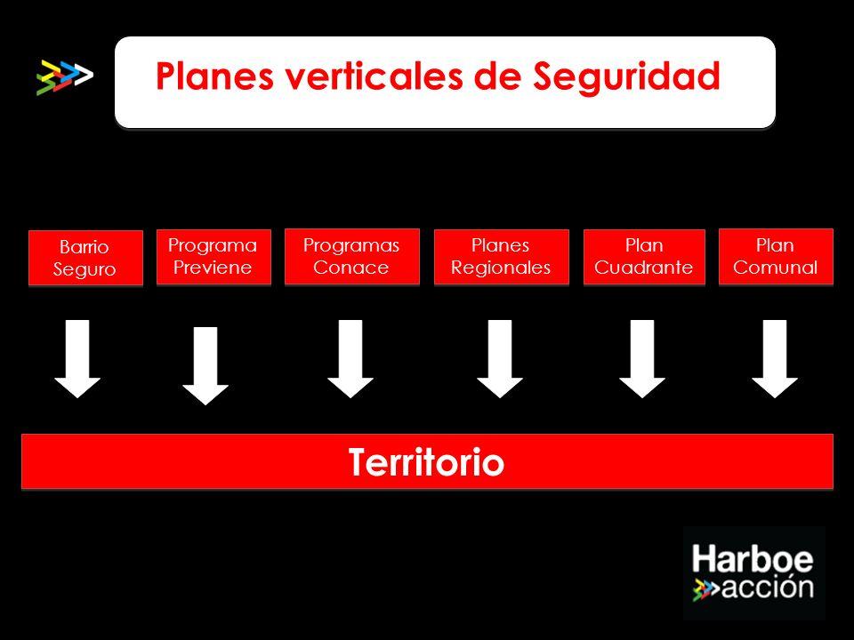 Planes verticales de Seguridad