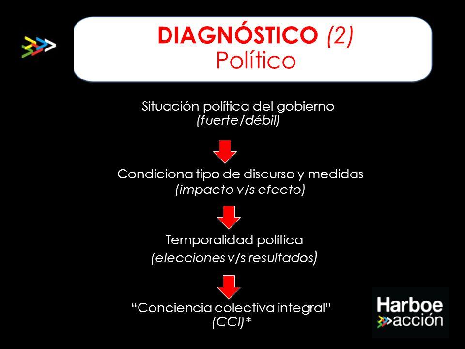 Diagnóstico (2) Político