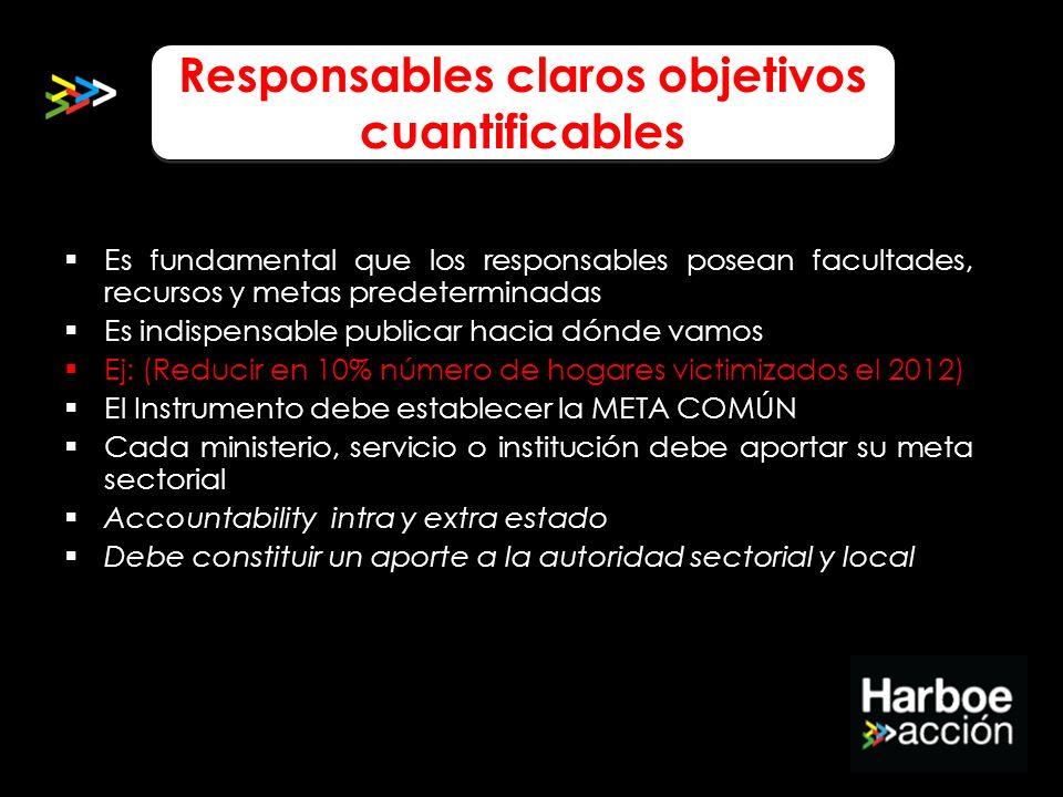 Responsables claros objetivos cuantificables