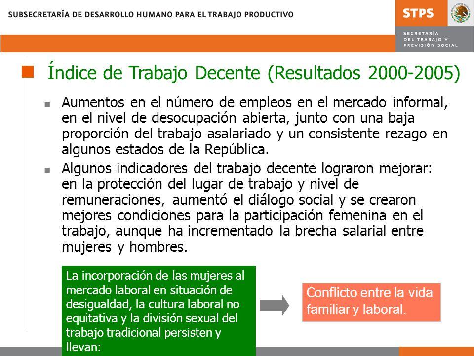 Índice de Trabajo Decente (Resultados 2000-2005)