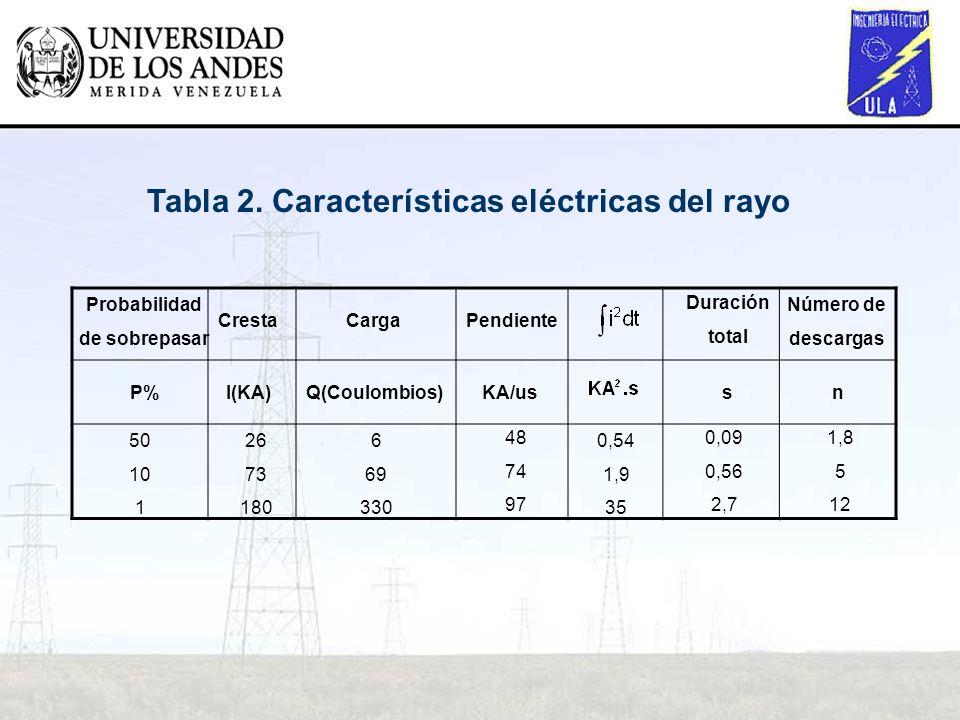 Tabla 2. Características eléctricas del rayo