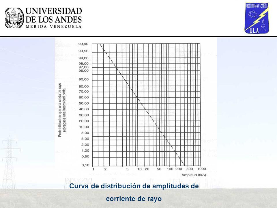 Curva de distribución de amplitudes de
