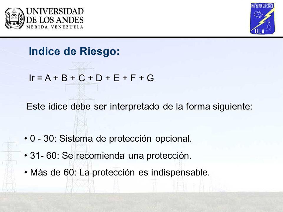 Indice de Riesgo: Ir = A + B + C + D + E + F + G