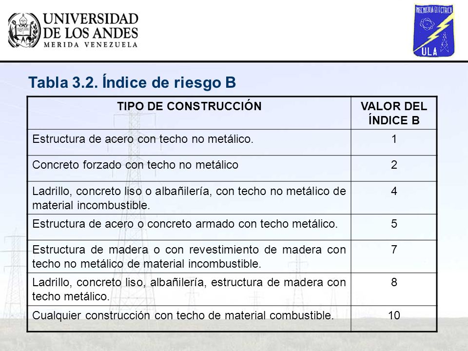 Tabla 3.2. Índice de riesgo B