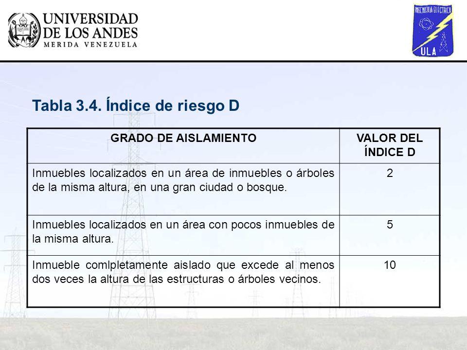 Tabla 3.4. Índice de riesgo D
