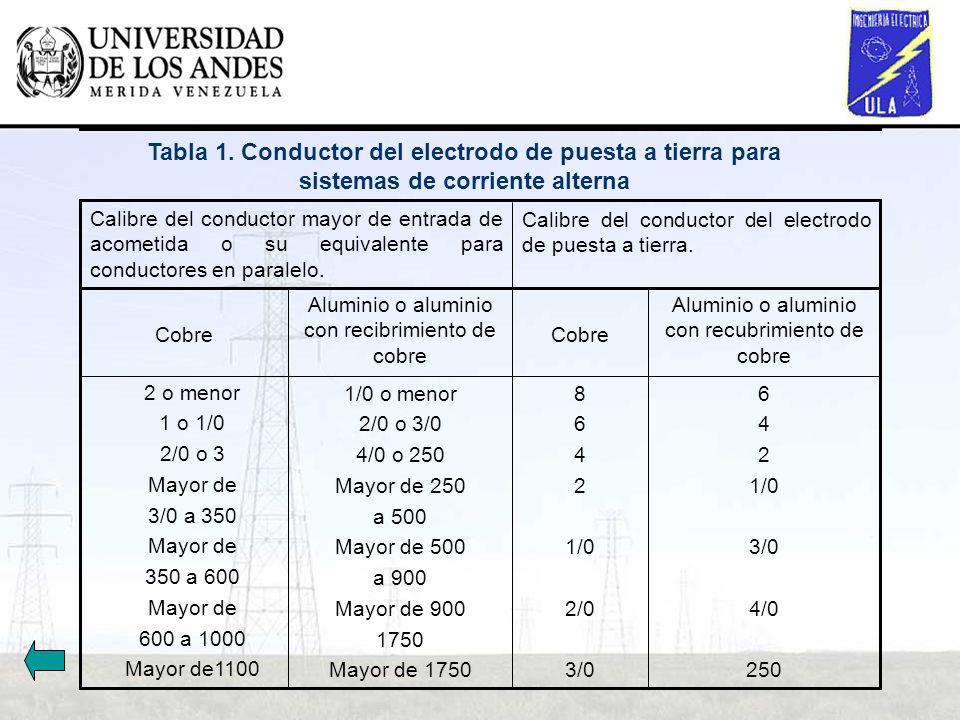 Tabla 1. Conductor del electrodo de puesta a tierra para sistemas de corriente alterna