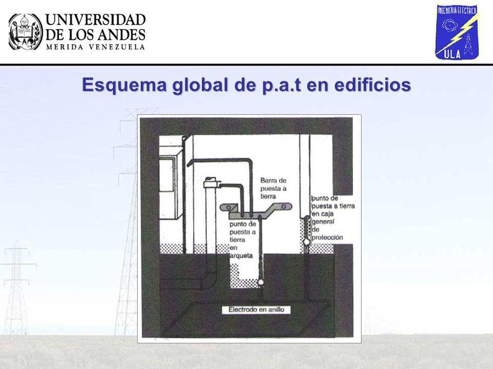 Esquema global de p.a.t en edificios