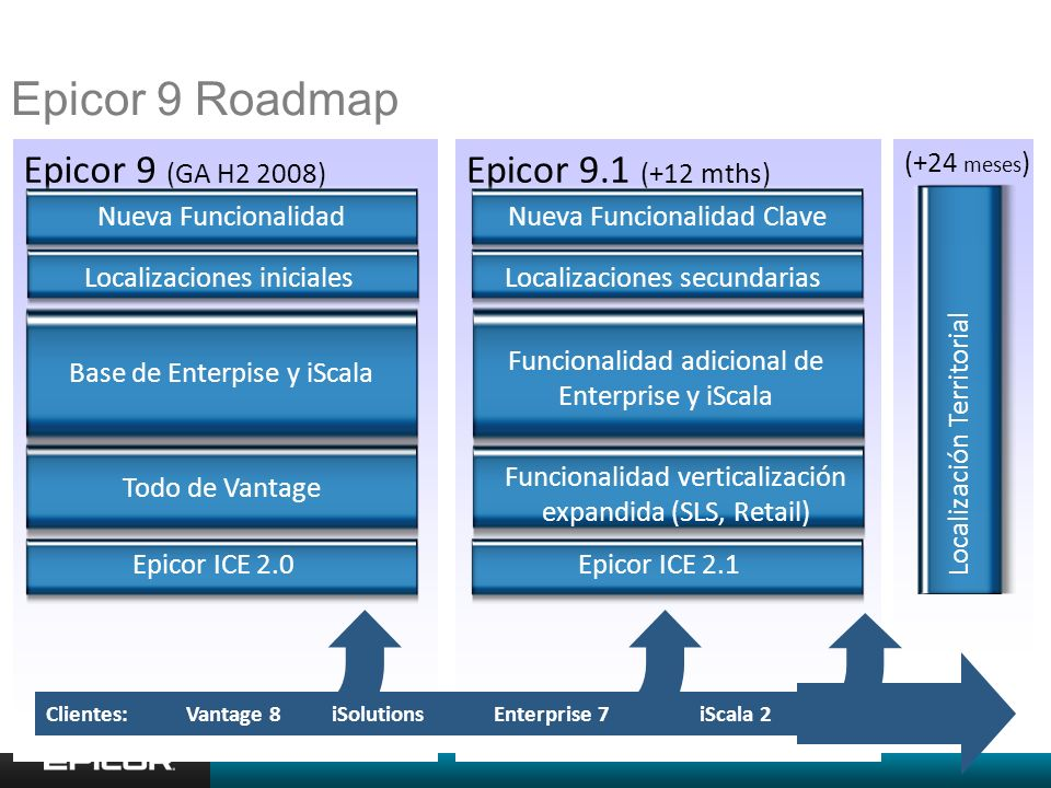 3 Epicor 9 Roadmap Epicor 9 (GA H2 2008) Epicor 9.1 (+12 mths)