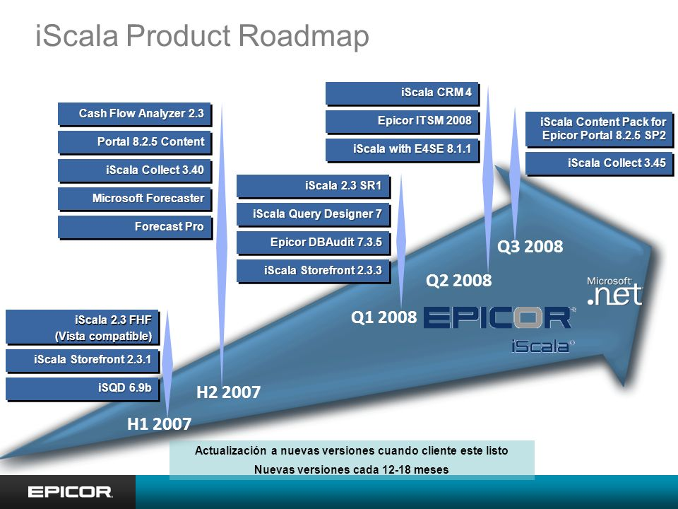 iScala Product Roadmap