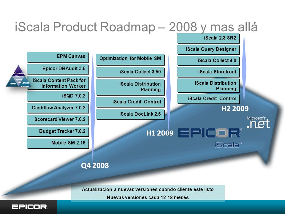 iScala Product Roadmap – 2008 y mas allá