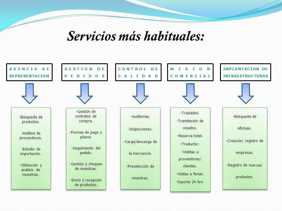 Servicios más habituales: