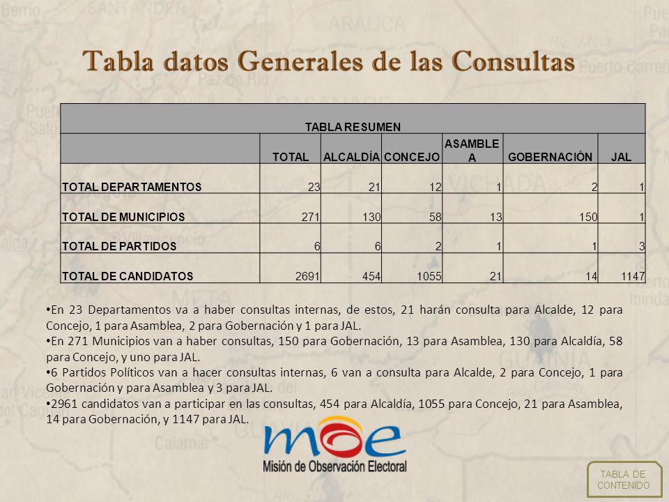TABLA RESUMEN TOTAL. ALCALDÍA. CONCEJO. ASAMBLEA. GOBERNACIÓN. JAL. TOTAL DEPARTAMENTOS. 23.