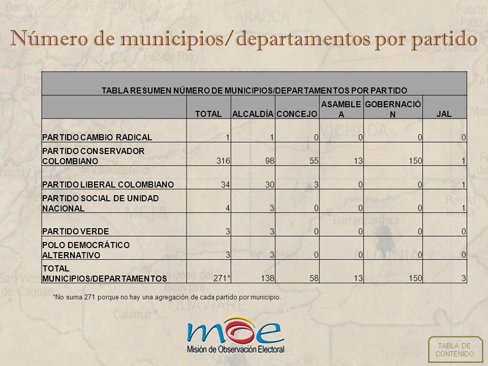 Número de municipios/departamentos por partido