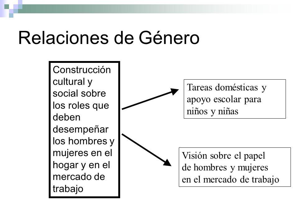Relaciones de GéneroConstrucción cultural y social sobre los roles que deben desempeñar los hombres y mujeres en el hogar y en el mercado de trabajo.