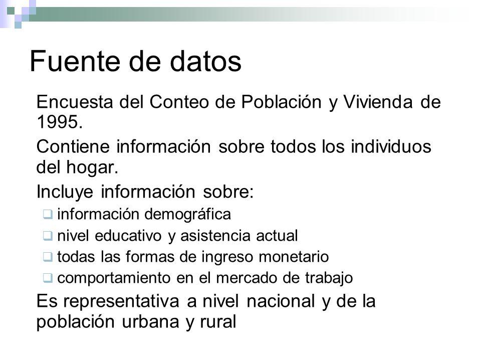 Fuente de datos Encuesta del Conteo de Población y Vivienda de 1995.