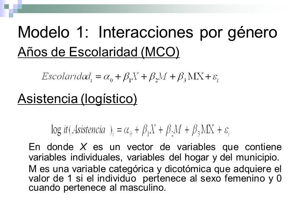 Modelo 1: Interacciones por género