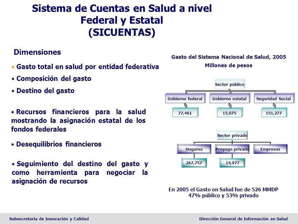 Sistema de Cuentas en Salud a nivel Federal y Estatal (SICUENTAS)