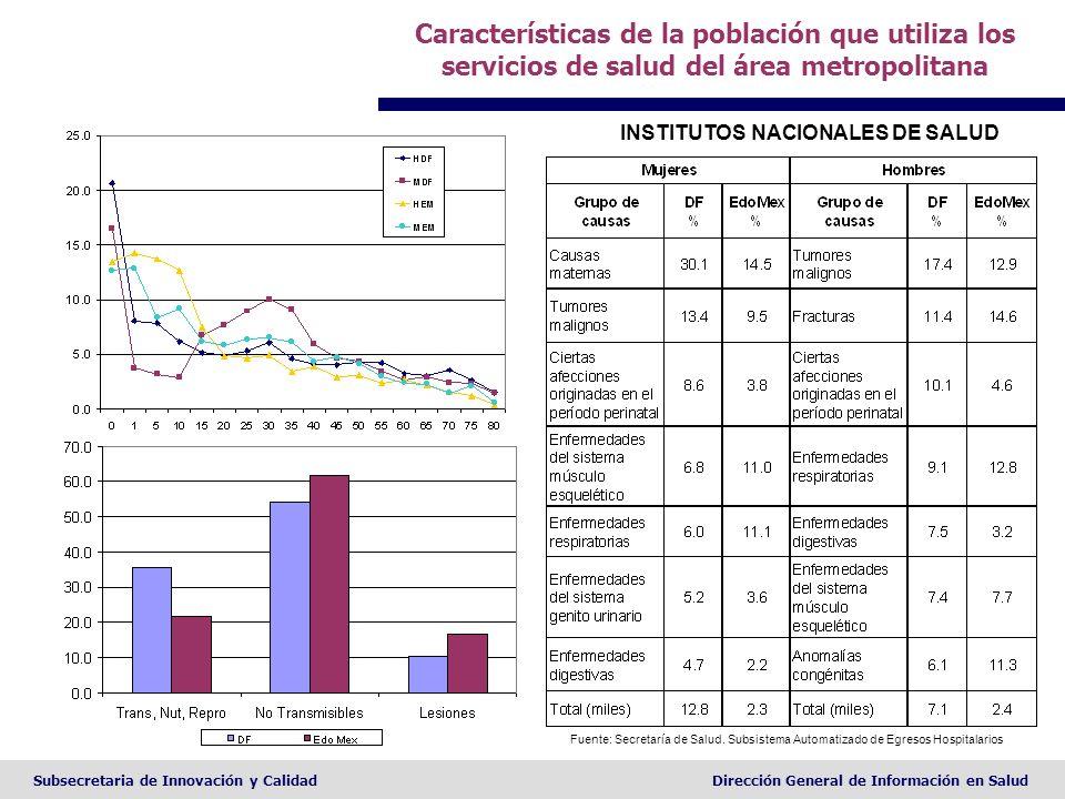 Características de la población que utiliza los servicios de salud del área metropolitana