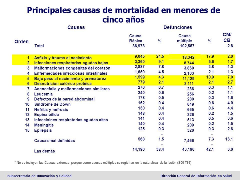 Principales causas de mortalidad en menores de cinco años