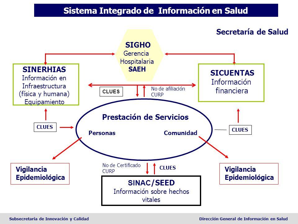 Sistema Integrado de Información en Salud Prestación de Servicios