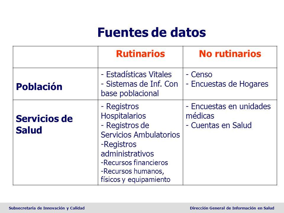 Fuentes de datos Rutinarios No rutinarios Población Servicios de Salud