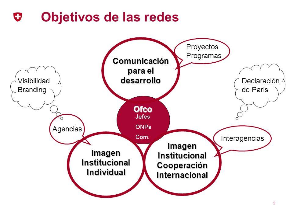 Objetivos de las redes Comunicación para el desarrollo Ofco
