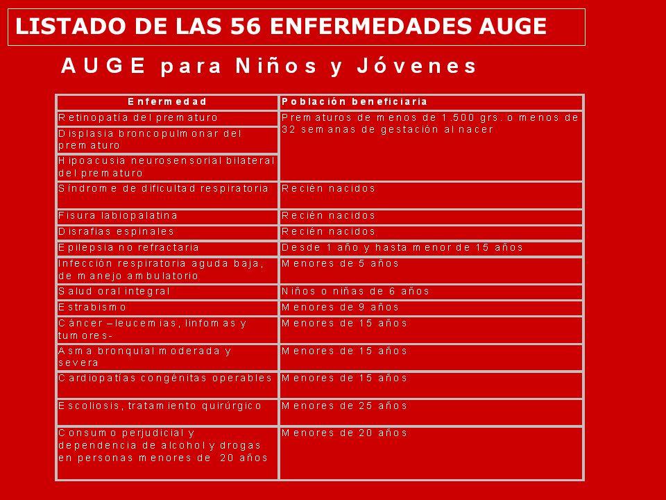 LISTADO DE LAS 56 ENFERMEDADES AUGE