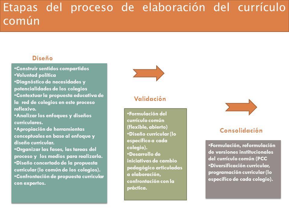 Etapas del proceso de elaboración del currículo común