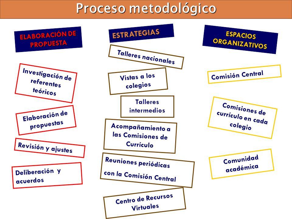 Proceso metodológico ESTRATEGIAS ELABORACIÓN DE PROPUESTA